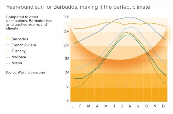 Barbados sunshine